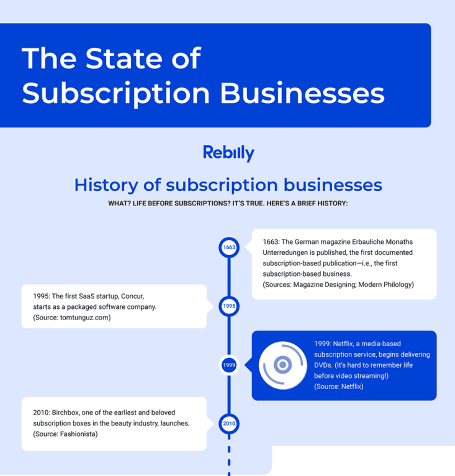 infographic state subscription businesses rebilly3